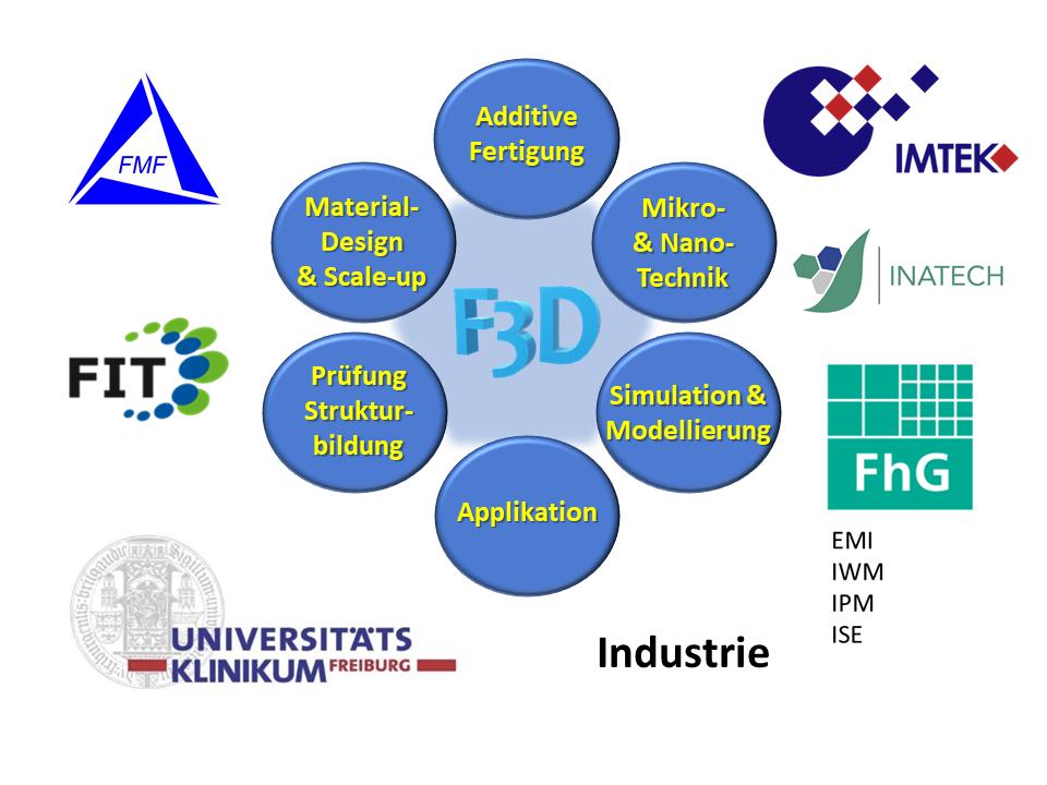 F3D Struktur